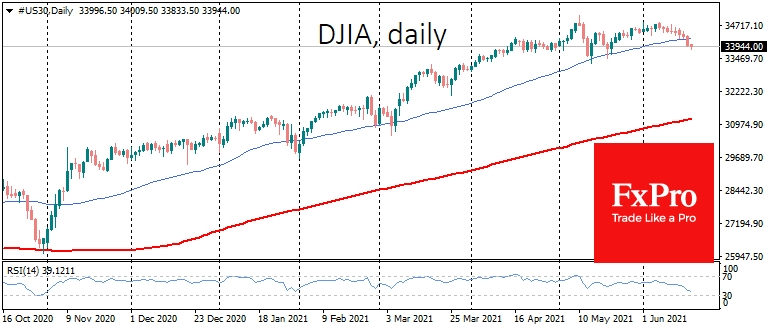 It may just a start of Dow's pullback