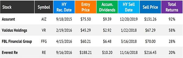 HY-Insurance Winners