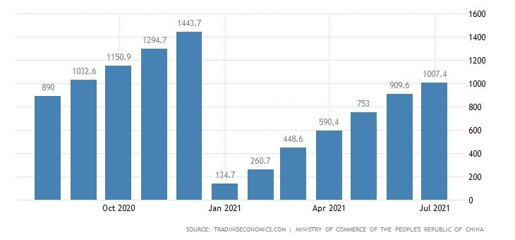Chinese stocks FDI