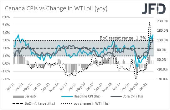 Canada CPIs inflation vs WTI yoy change