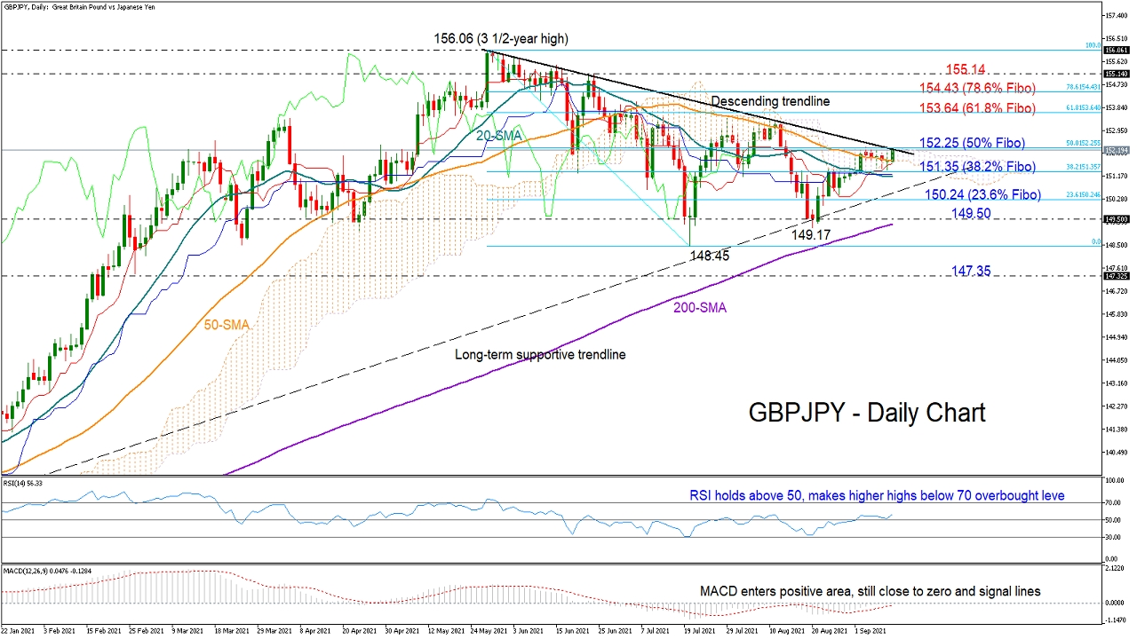 GBPJPY_10_09_daily