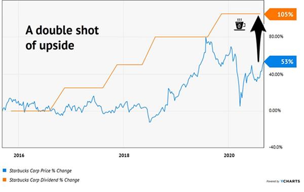 SBUX-Price-Upside-Chart