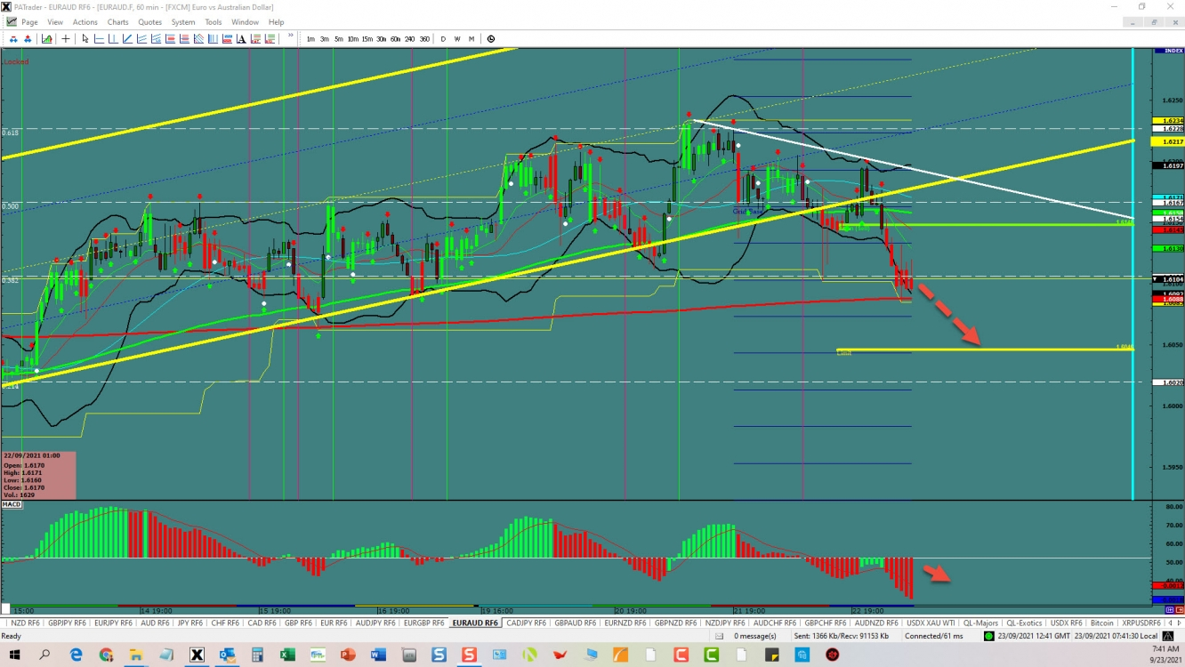EUR/AUD Channel Break Out   Investing.com