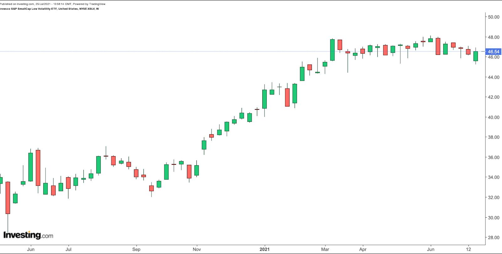 XSLV周线图来自英为财情Investing.com