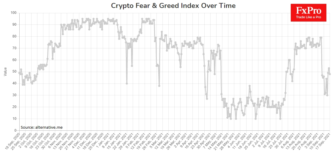 Crypto Fear and Greed Index at the centre of the scale