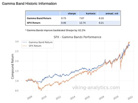 Gamma Band Model Historic Information