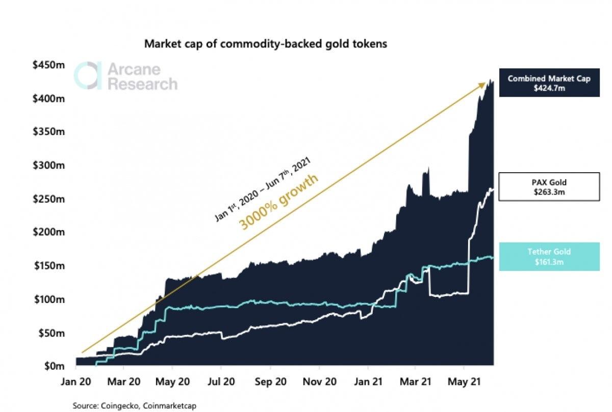 Capitalisation totale des jetons adossé à l'or ayant progressé de 3 000 % en 12 mois