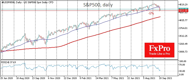S&P500 sell-off halted after 5% pullback from all-time high