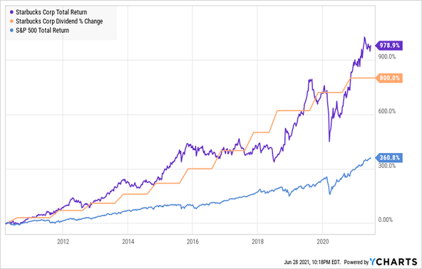 SBUX-Price-Dividend-Growth