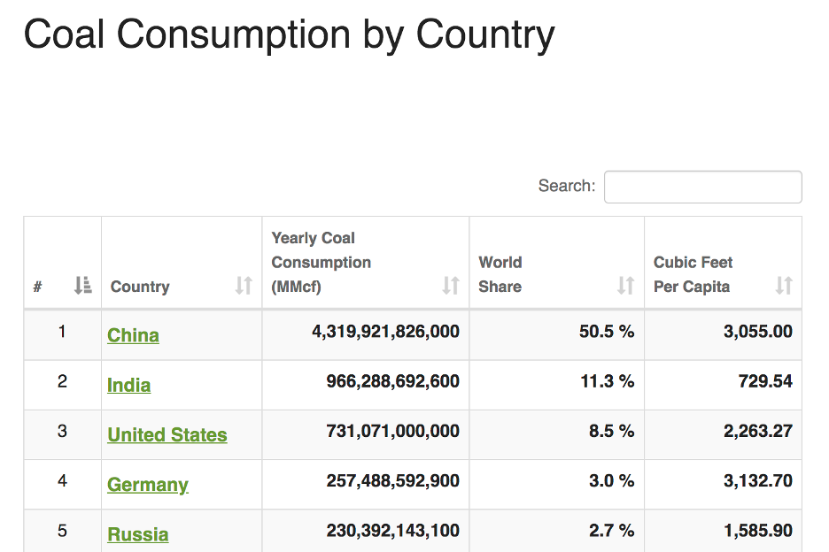 Coal Consumption By Country