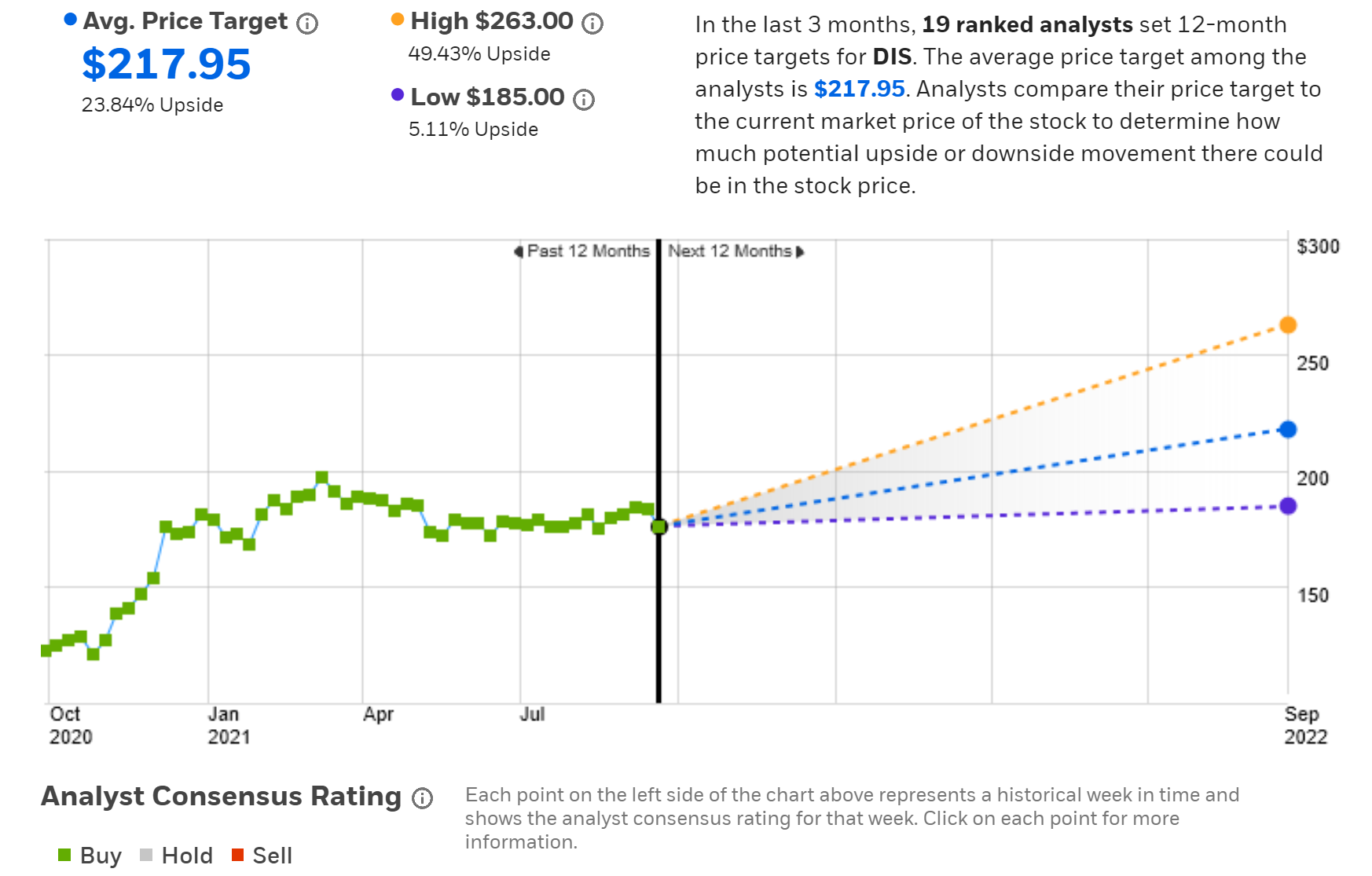 DIS Consensus Rating And 12-Month Price Target