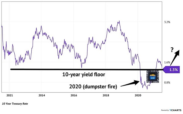 10 Yr Rate Floor Chart