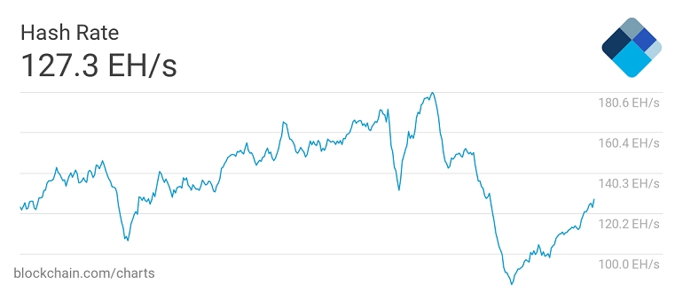 Bitcoin's hash rate recovery is worth paying attention to