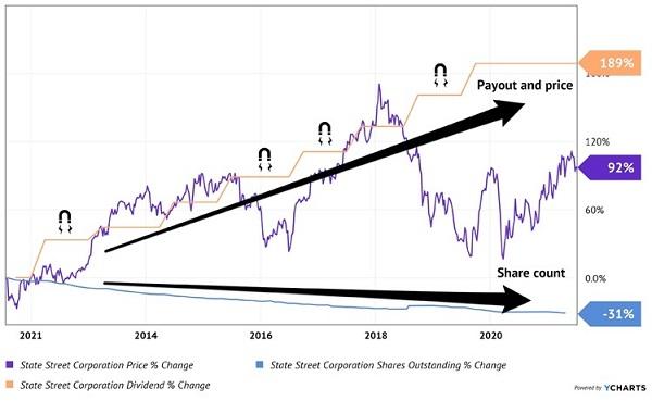 STT-Price-Dividend-SharesOut-Chart