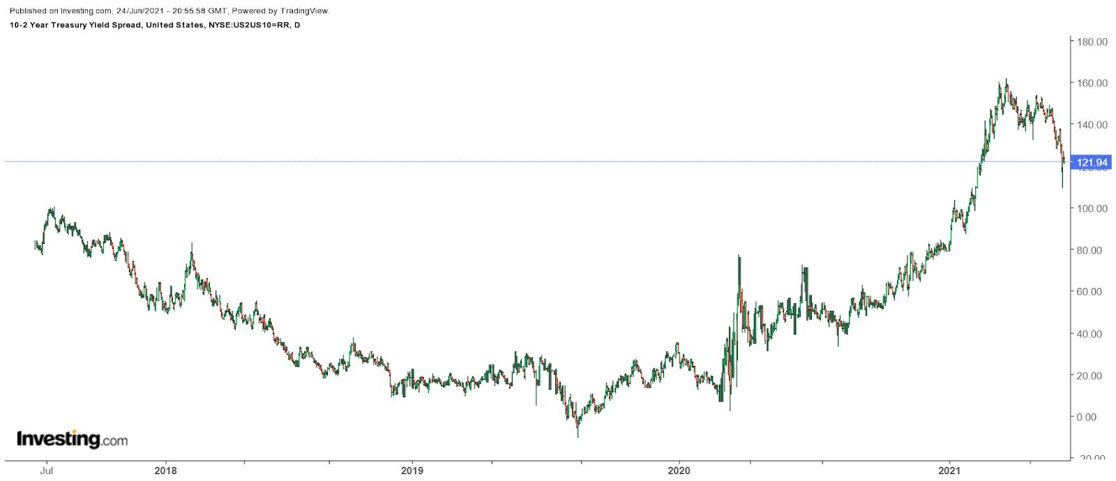10- zu 2-jährigen Treasury Bonds Spread