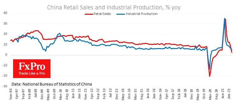 Industrial production and retail sales in China are disappointing again