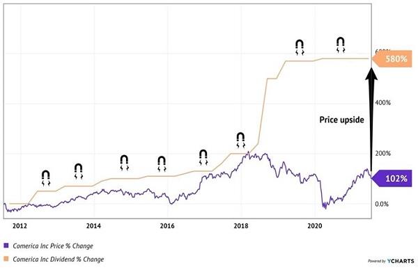 CMA Price Dividend Chart