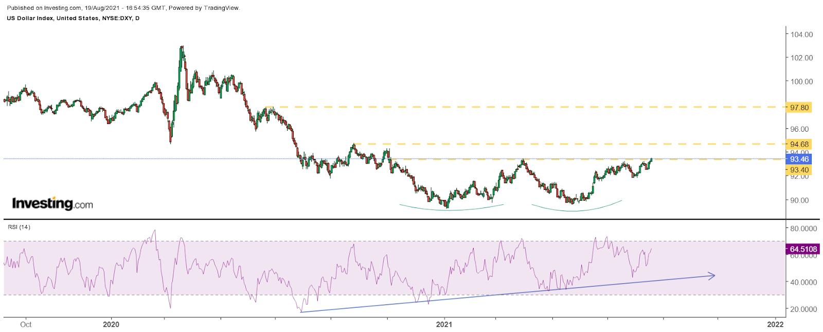 U.S. Dollar's Breakout Will Be Felt Across The Market