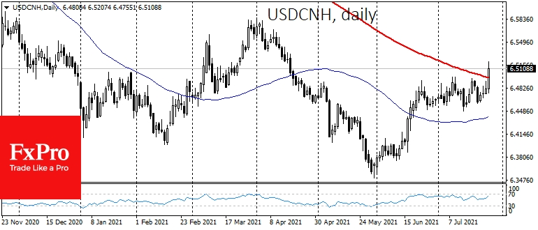 USDCNH went up above 200-day moving average