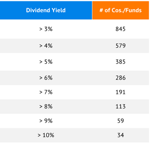 Dividend-Yield-Table