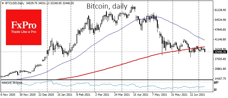 Bitcoin has lost 7% and is trading around $32.3K