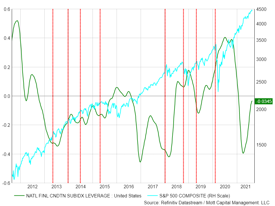 Financial Leverage Conditions Index