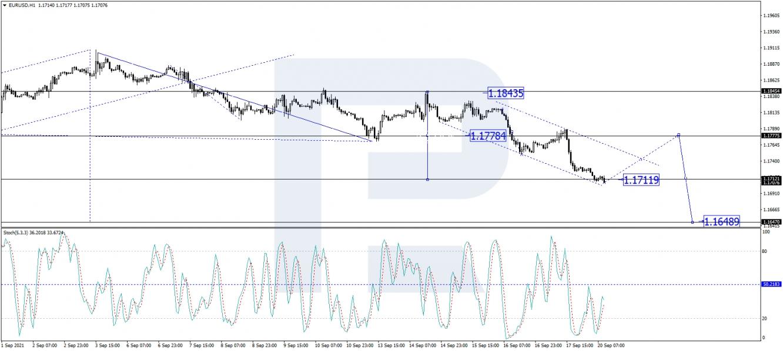 EURUSD H1 chart 20/09/2021