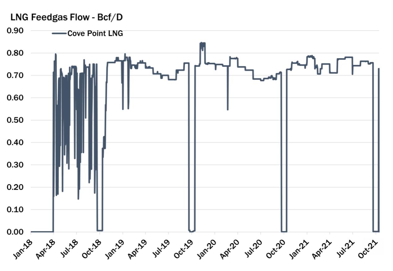 LNG Feedgas Flow