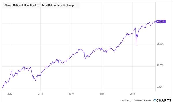 MUB-Total-Returns Chart