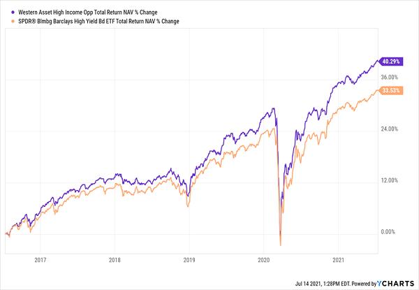 HIO-Total-Returns Chart