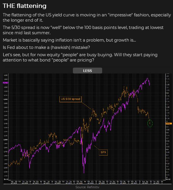 US Yield Curve Vs SPX Chart