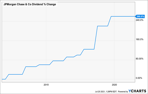 JPM-Dividend-Growth