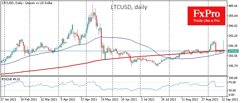 LTC stuck between 50- and 200-day moving averages
