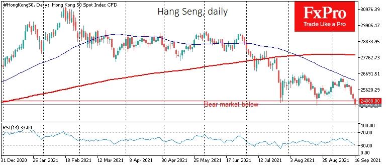Hang Seng has fallen into a bear market