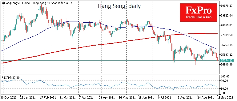 Hang Seng remains under bearish control