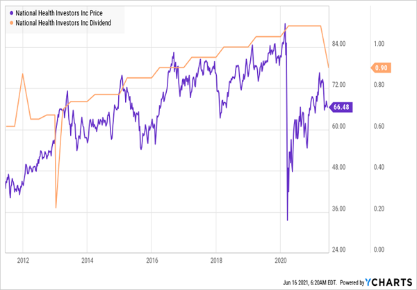 NHI-Price-Dividend-Chart