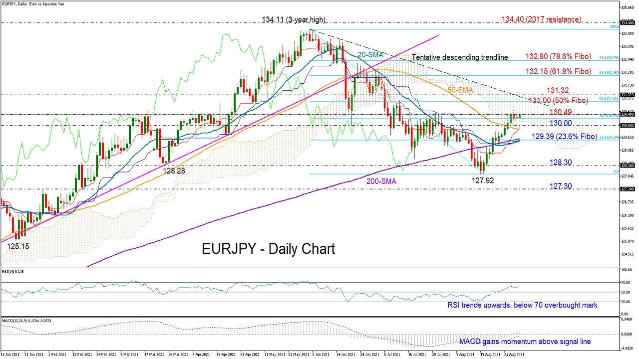 EURJPY_daily_07_09_daily