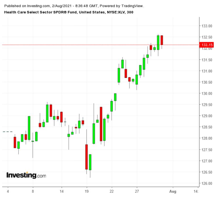 XLV 300 Minute Chart - July 2021