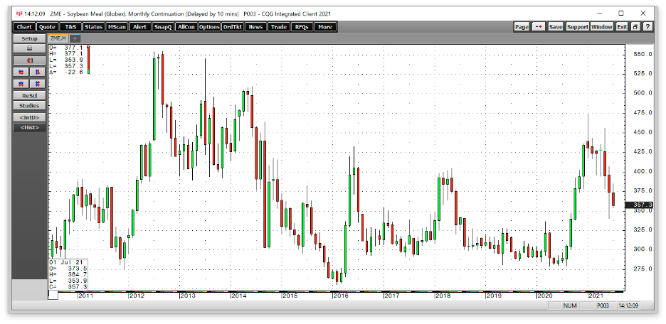 Soybean Monthly