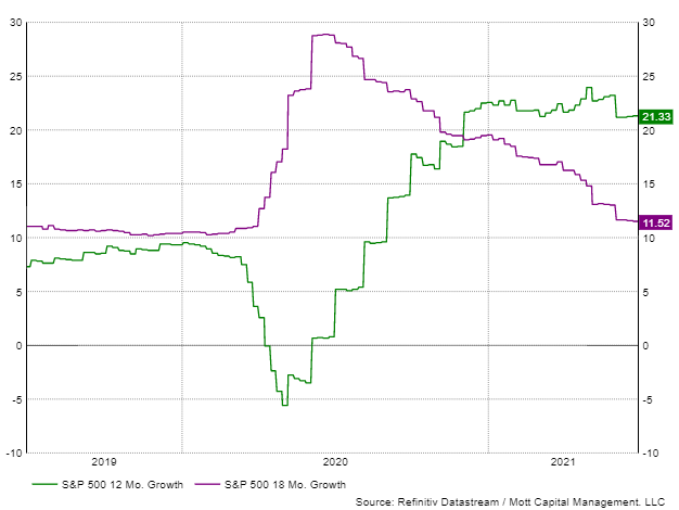 S&P 500 12M Growth/S&P 500 18M Growth
