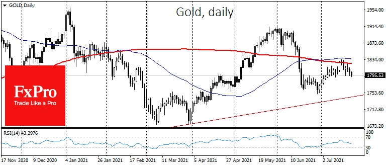 Gold went back under $1800