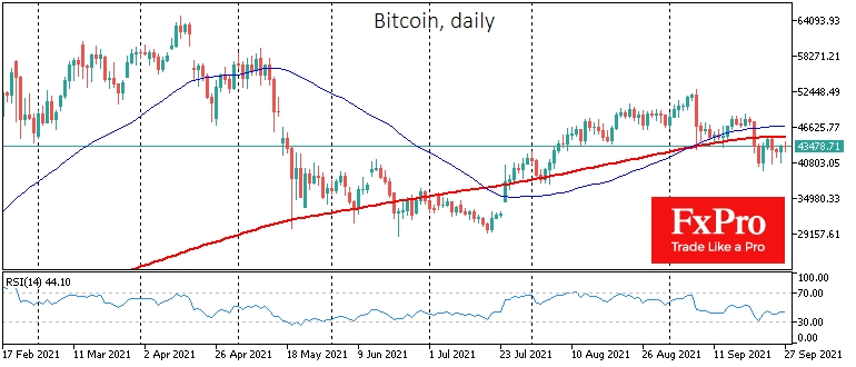 Bitcoin rebounds to $44, quickly overcoming the effects of China's bans