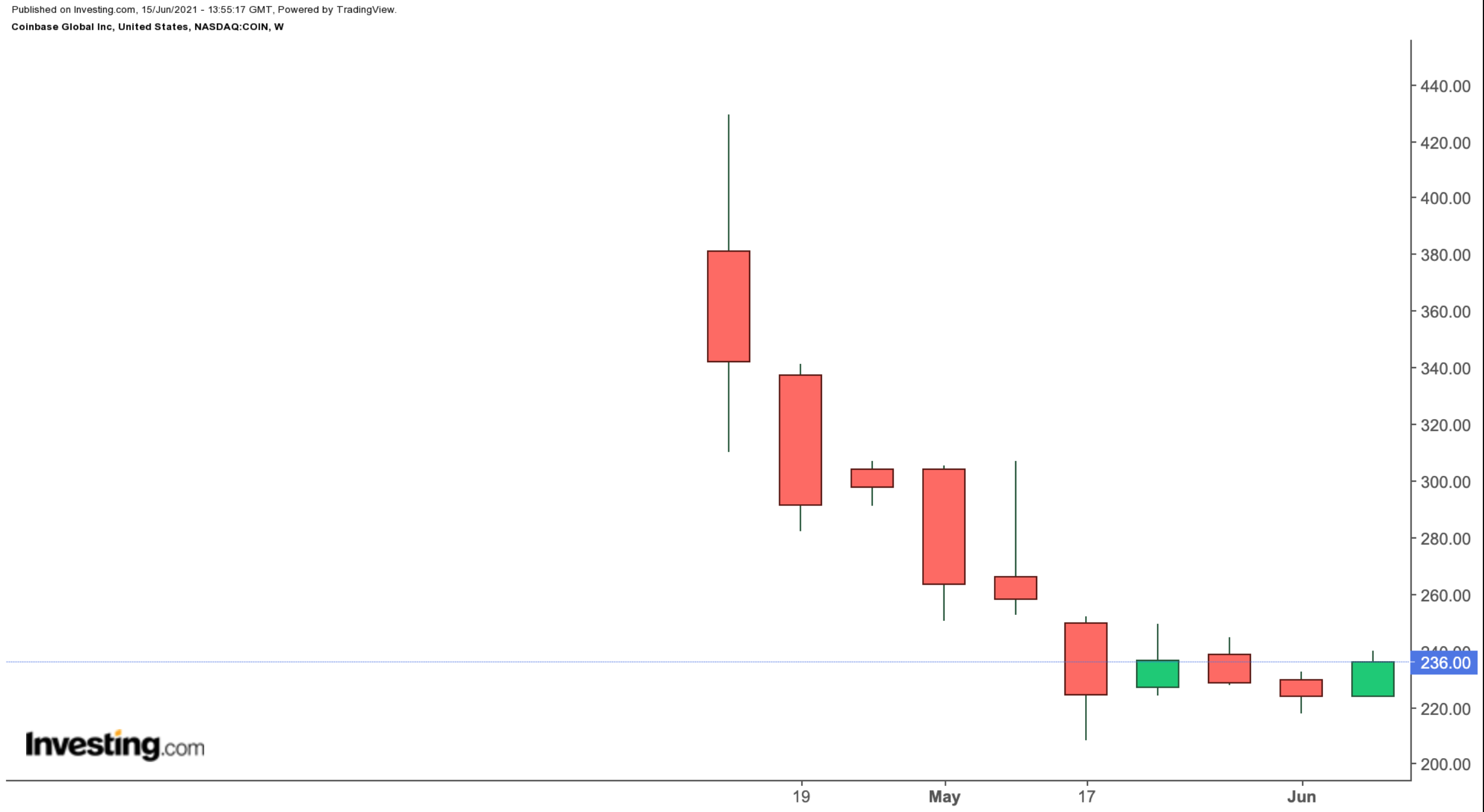 Coinbase Global Weekly Chart.