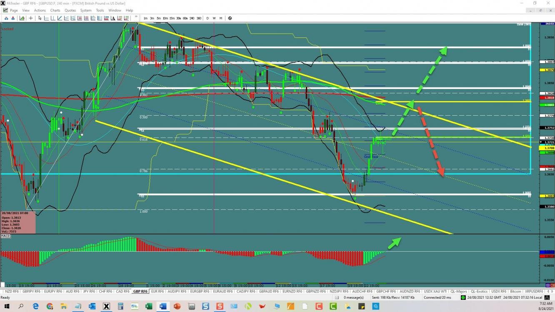 GBP/USD Correction | Investing.com