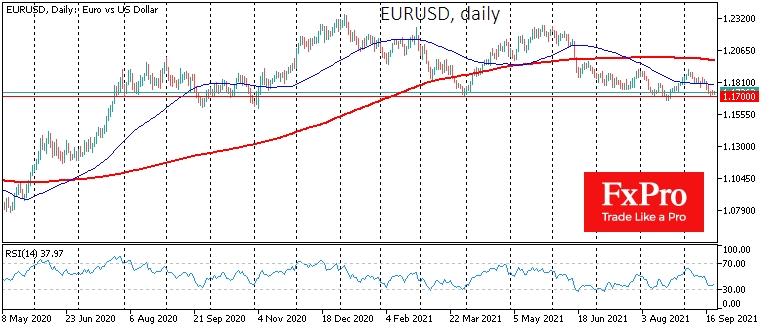 EURUSD stabilises near important support at 1.1700