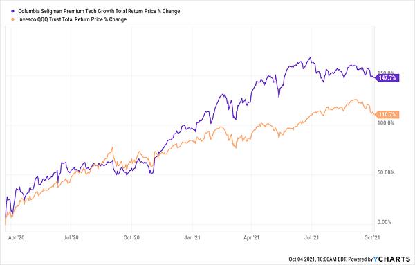 STK-Total Returns Chart