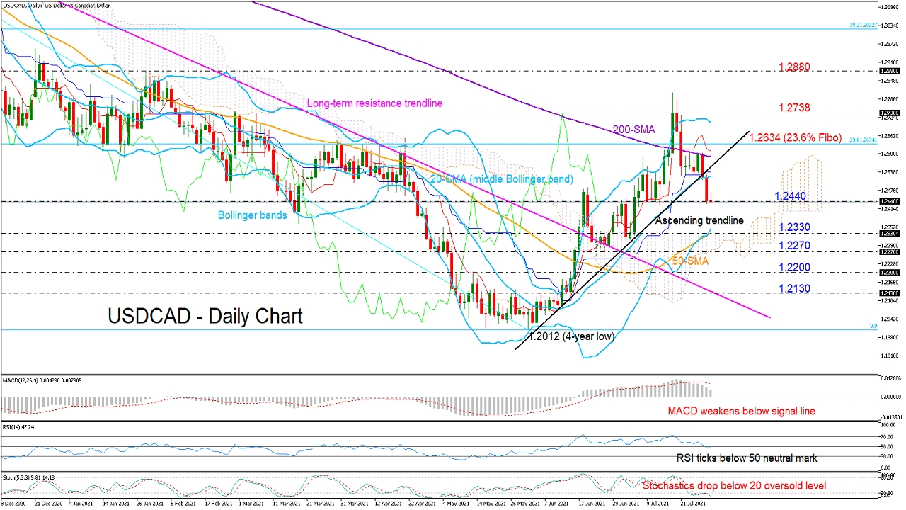 USDCAD_daily_30_07