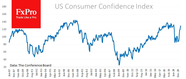 US Consumer confidence near area of previous peaks