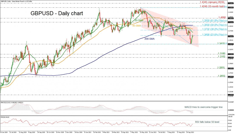 GBP/USD Finds Resistance At 23.6% Fibonacci In Descending Channel