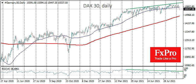 DAX 30 falling into the August lows area